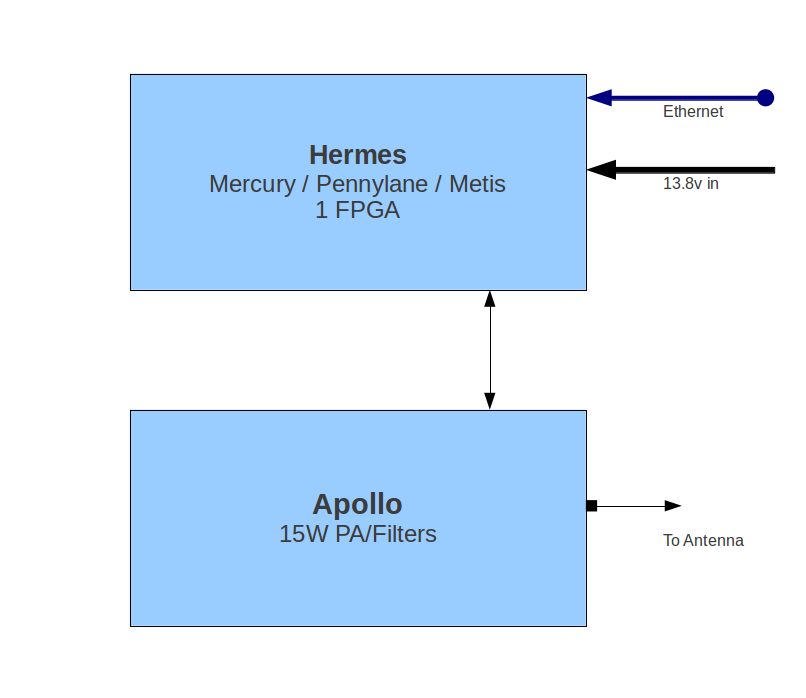 Hermes Block Diagram