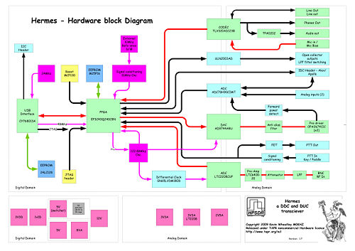 500px-Hardware Block Diagram V1 7.jpg