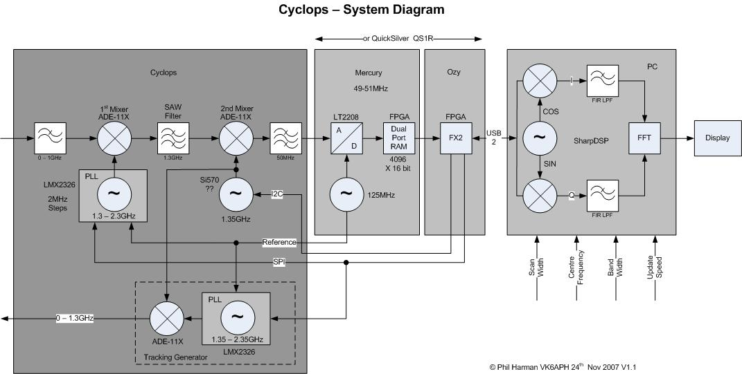 Cyclops Block Diagram1.1.jpg