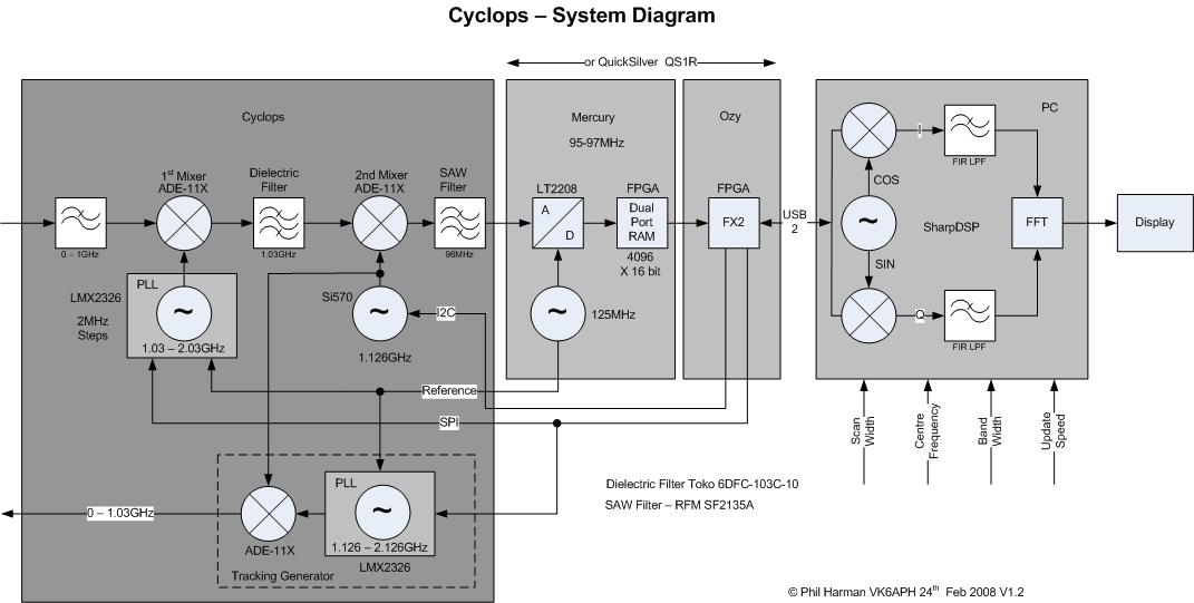 Cyclops Block Diagram1.2.jpg