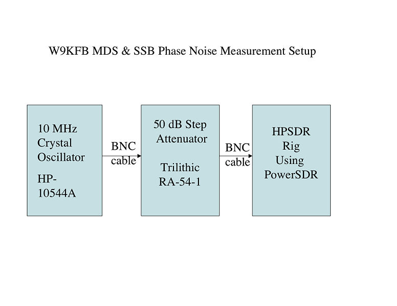 File:MDS & SSB Phase Noise Test.jpg