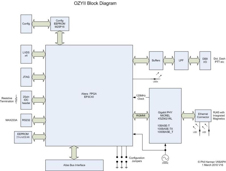 File:OzyII Block Diagram V1.6.jpg