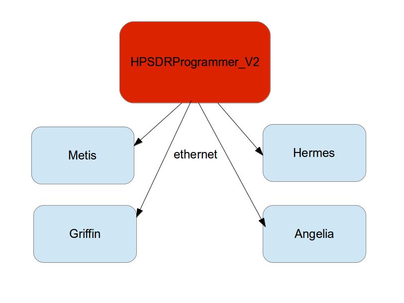 HPSDR - Downloads