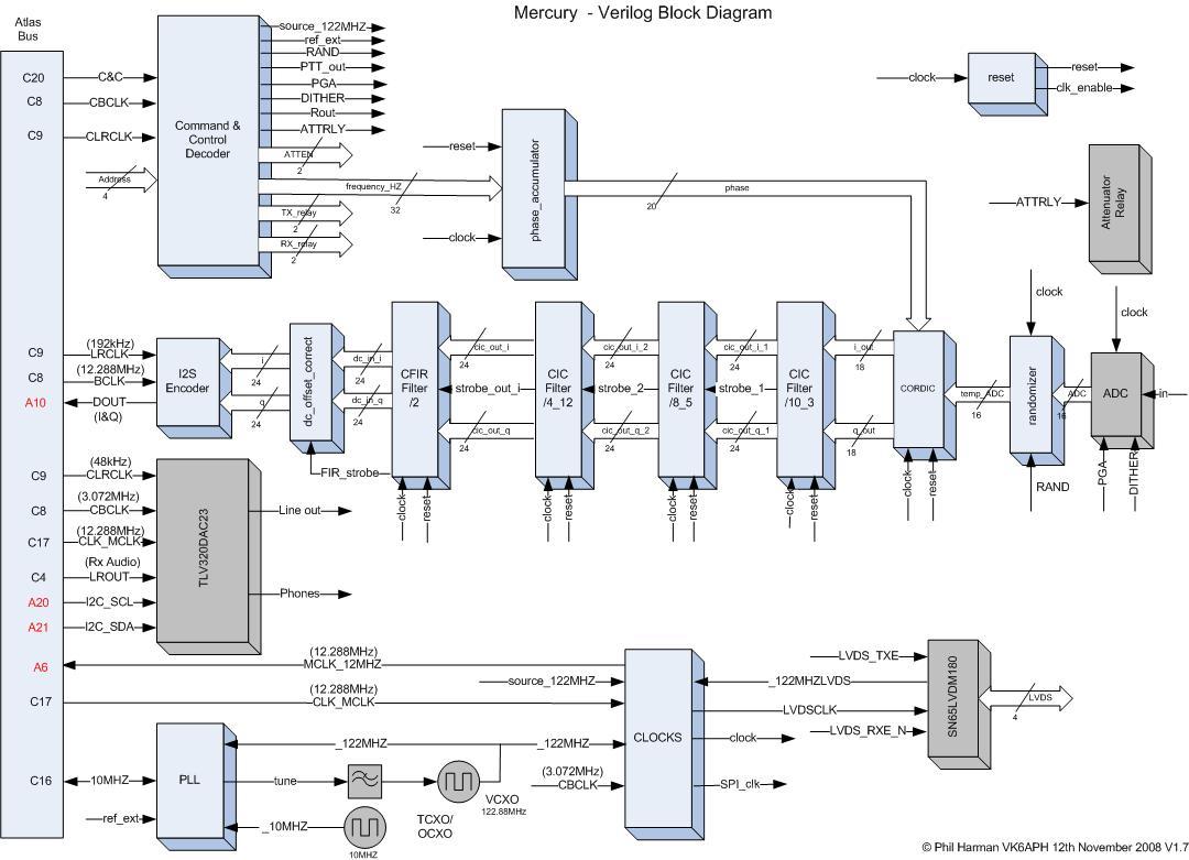 Mercury - Development History - HPSDRwiki