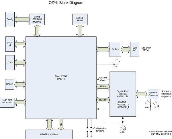 metis - hpsdrwiki block diagram 27256 hdd controller block diagram #4